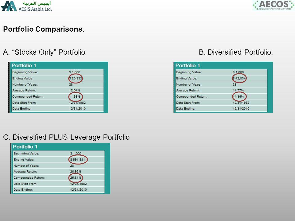 Portfolio Comparisons. B. Diversified Portfolio.A.