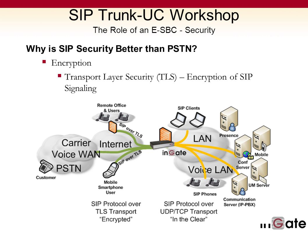 SIP Trunk-UC Workshop The Role of an E-SBC - Security Why is SIP Security Better than PSTN? Encryption Transport Layer Security (TLS) – Encryption of