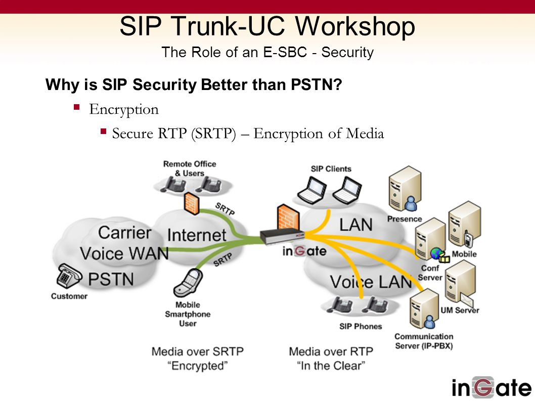 SIP Trunk-UC Workshop The Role of an E-SBC - Security Why is SIP Security Better than PSTN? Encryption Secure RTP (SRTP) – Encryption of Media