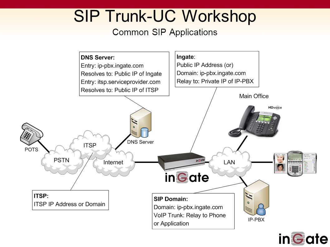 SIP Trunk-UC Workshop The Role of an E-SBC - Security Why is SIP Security Better than PSTN.