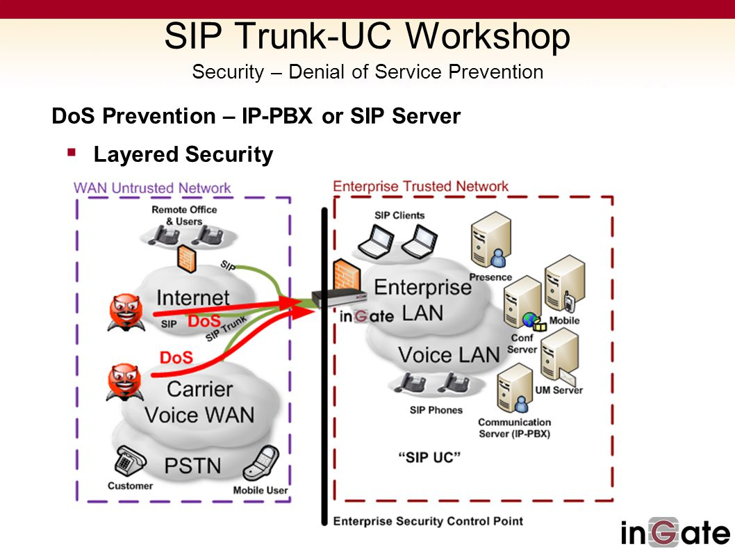 DoS Prevention – IP-PBX or SIP Server Layered Security SIP Trunk-UC Workshop Security – Denial of Service Prevention