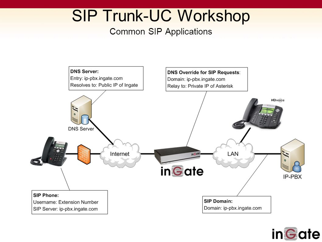 SIP Trunk Configuration – SIP Trunk Parameters SIP Trunk-UC Workshop SIP Interop – SIP Trunk