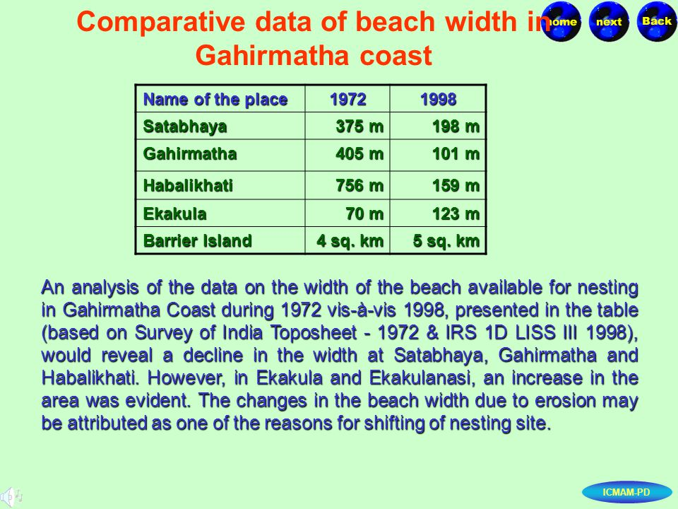 ICMAM-PD Comparative data of beach width in Gahirmatha coast An analysis of the data on the width of the beach available for nesting in Gahirmatha Coa