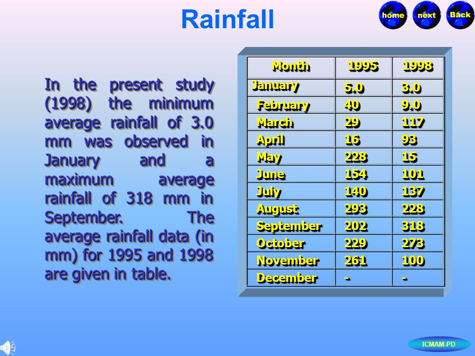 ICMAM-PD Rainfall In the present study (1998) the minimum average rainfall of 3.0 mm was observed in January and a maximum average rainfall of 318 mm in September.
