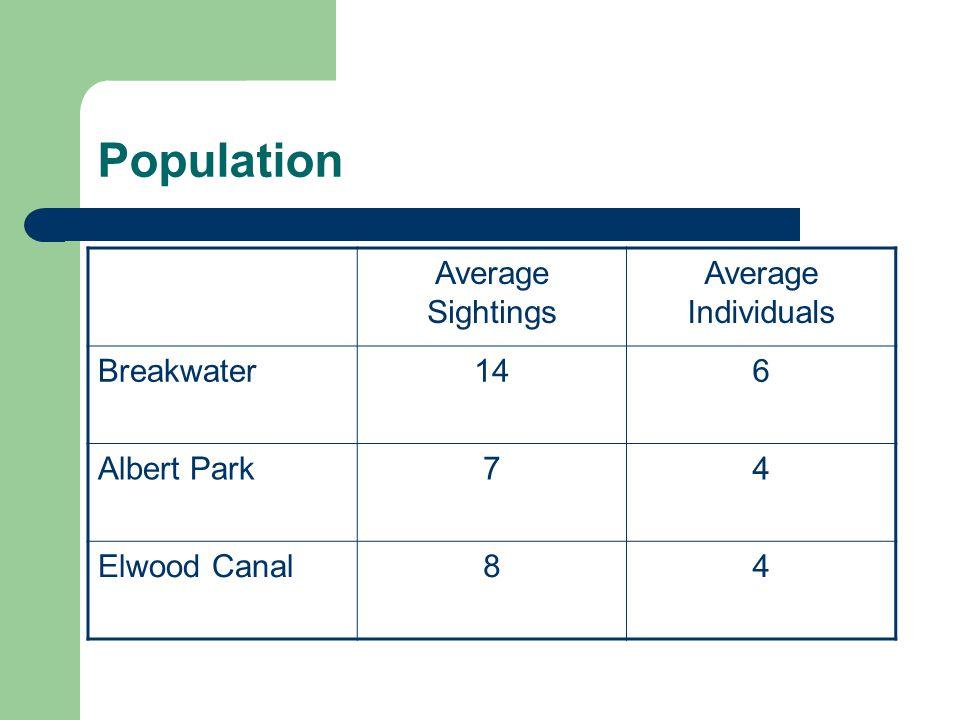 Population Average Sightings Average Individuals Breakwater146 Albert Park74 Elwood Canal84