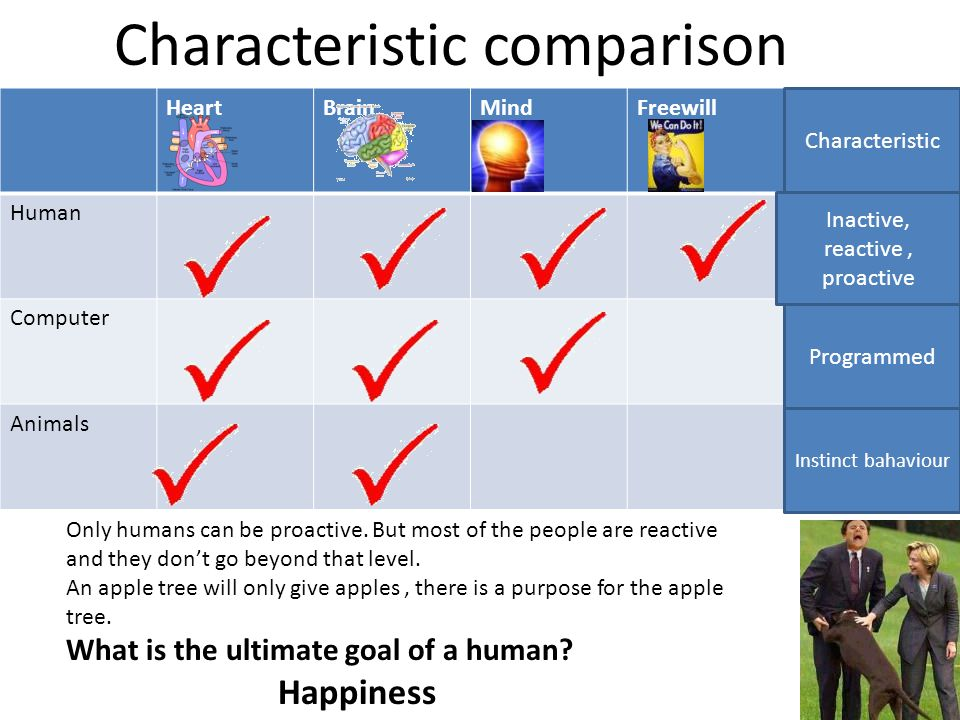 HeartBrainMindFreewill Human Computer Animals Characteristic comparison Only humans can be proactive. But most of the people are reactive and they don