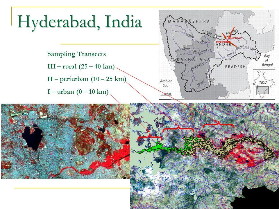 Hyderabad, India Sampling Transects III – rural (25 – 40 km) II – periurban (10 – 25 km) I – urban (0 – 10 km)