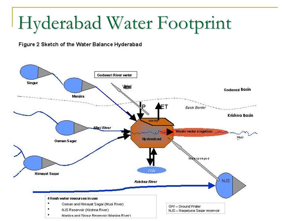 Hyderabad Water Footprint