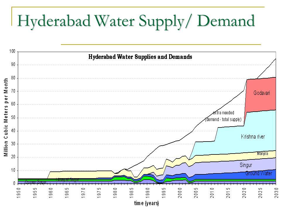 Hyderabad Water Supply/ Demand