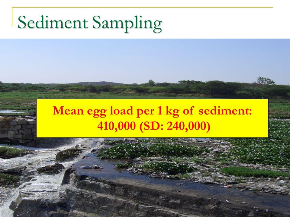 Sediment Sampling Mean egg load per 1 kg of sediment: 410,000 (SD: 240,000)