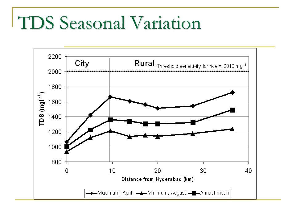 TDS Seasonal Variation