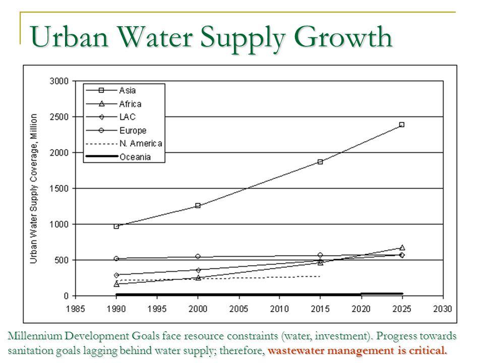 Urban Water Supply Growth Millennium Development Goals face resource constraints (water, investment).