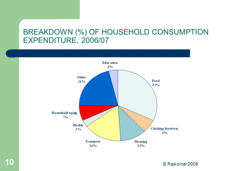 B.Rajkomar BREAKDOWN (%) OF HOUSEHOLD CONSUMPTION EXPENDITURE, 2006/07