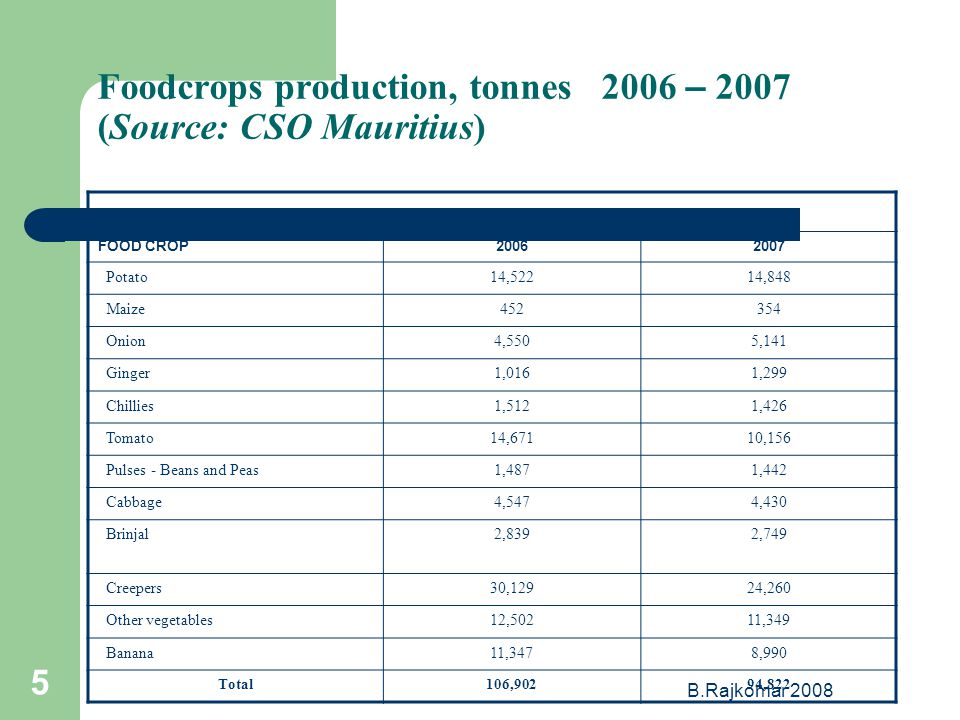 B.Rajkomar Foodcrops production, tonnes 2006 – 2007 (Source: CSO Mauritius) FOOD CROP Potato14,52214,848 Maize Onion4,5505,141 Ginger1,0161,299 Chillies1,5121,426 Tomato14,67110,156 Pulses - Beans and Peas1,4871,442 Cabbage4,5474,430 Brinjal2,8392,749 Creepers30,12924,260 Other vegetables12,50211,349 Banana11,3478,990 Total106,90294,822
