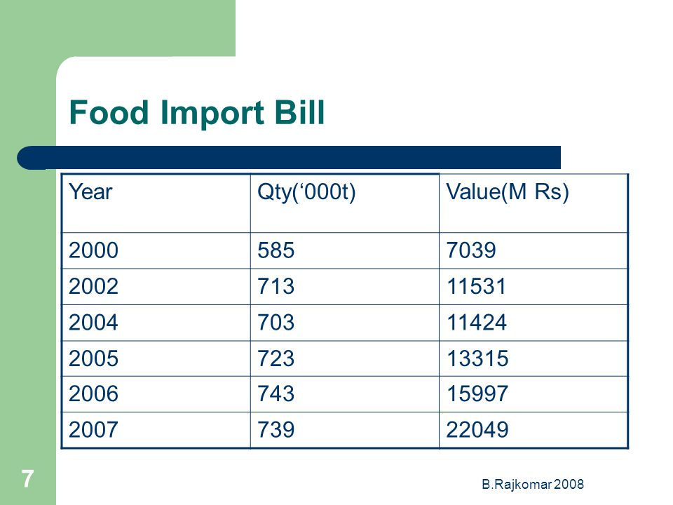 B.Rajkomar 2008 7 Food Import Bill YearQty(000t)Value(M Rs) 20005857039 200271311531 200470311424 200572313315 200674315997 200773922049
