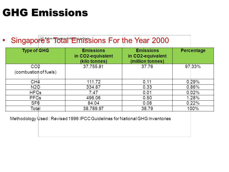 GHG Emissions Singapores Total Emissions For the Year 2000 Type of GHGEmissions in CO2-equivalent (kilo tonnes) Emissions in CO2-equivalent (million tonnes) Percentage CO2 (combustion of fuels) 37,755.8137.7697.33% CH4111.720.110.29% N2O334.870.330.86% HFCs7.470.010.02% PFCs496.060.501.28% SF684.040.080.22% Total38,789.9738.79100% Methodology Used : Revised 1996 IPCC Guidelines for National GHG Inventories