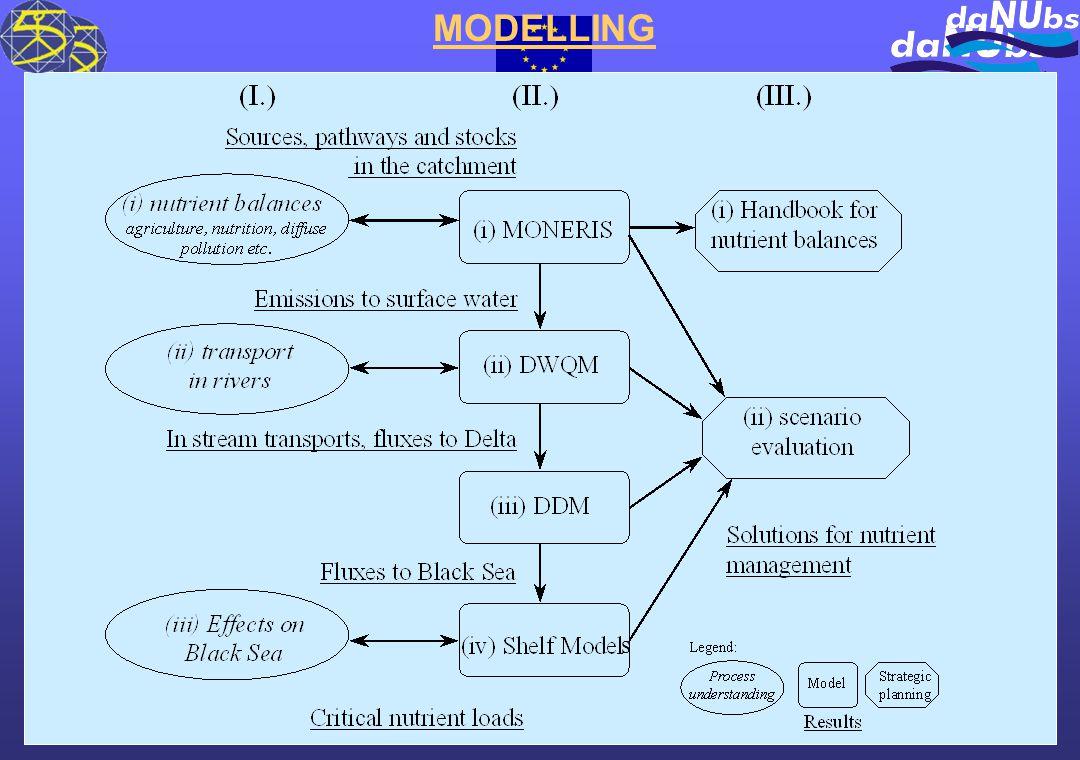 MODELLING s