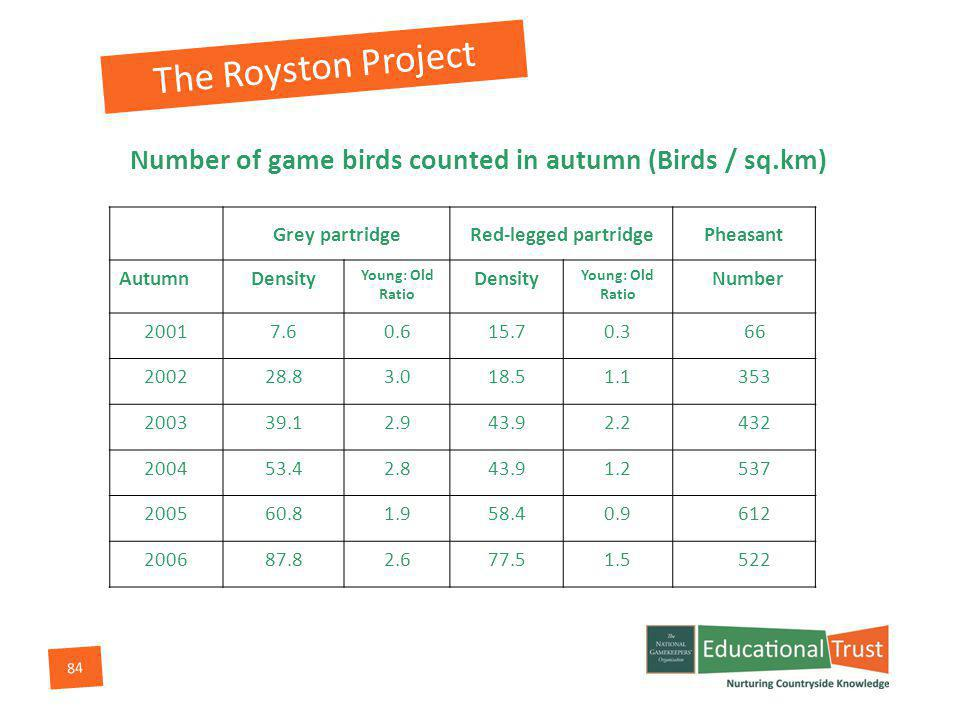 84 Number of game birds counted in autumn (Birds / sq.km) Grey partridgeRed-legged partridgePheasant AutumnDensity Young: Old Ratio Density Young: Old Ratio Number 20017.60.615.70.366 200228.83.018.51.1353 200339.12.943.92.2432 200453.42.843.91.2537 200560.81.958.40.9612 200687.82.677.51.5522 The Royston Project
