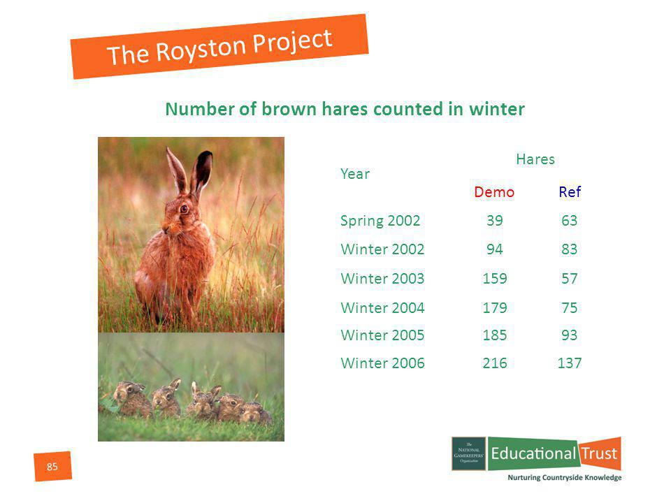 85 Number of brown hares counted in winter Year Hares DemoRef Spring 20023963 Winter 20029483 Winter 200315957 Winter 200417975 Winter 200518593 Winter 2006216137 The Royston Project