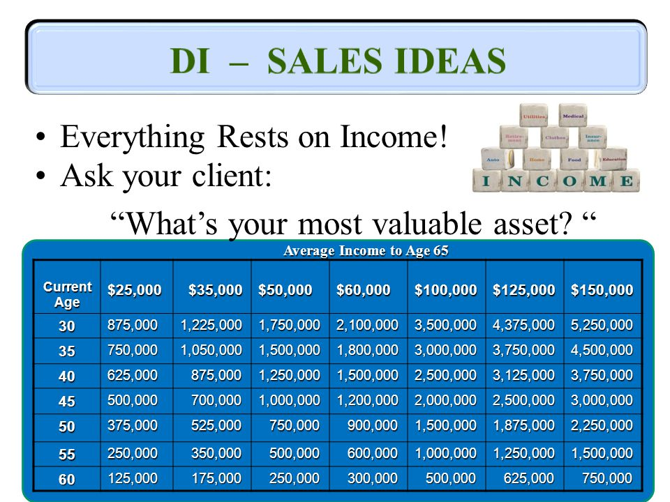 Everything Rests on Income. Ask your client: Whats your most valuable asset.