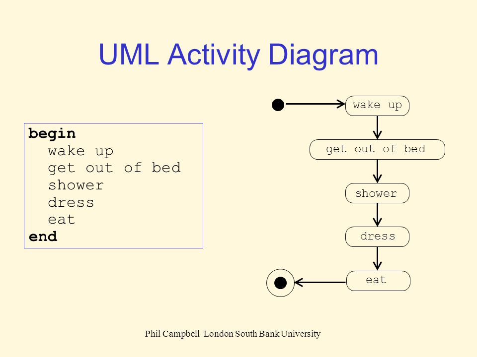 Phil Campbell London South Bank University UML Activity Diagram begin if hungry then eat breakfast end if end [not hungry] eat breakfast [hungry]