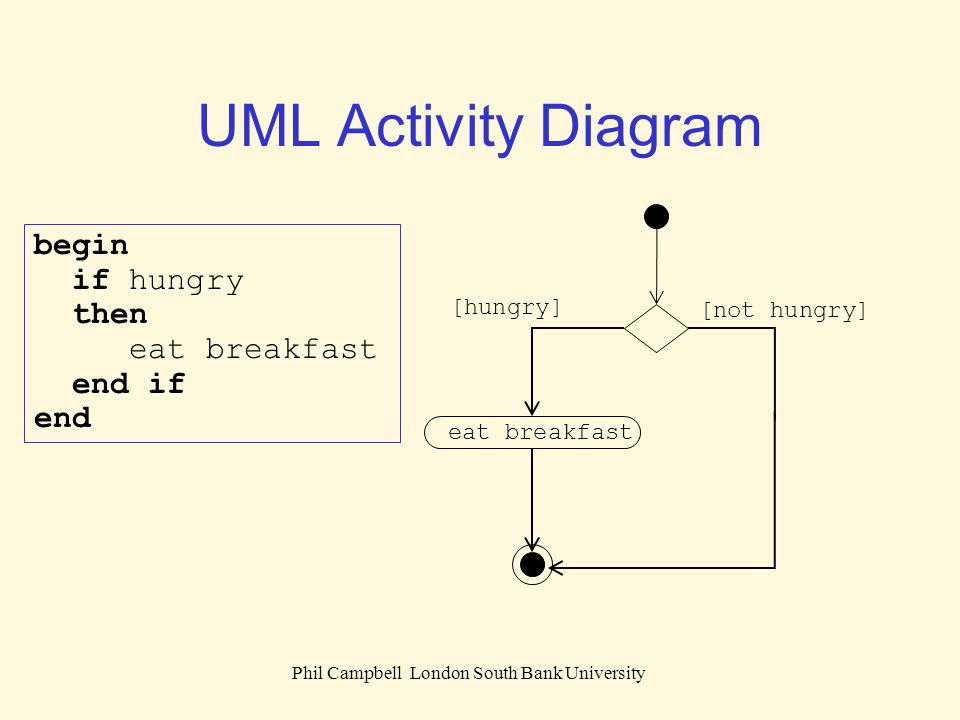 Phil Campbell London South Bank University UML Activity Diagram begin if hungry then eat breakfast else drink coffee end if end eat breakfast drink coffee [hungry] [not hungry]