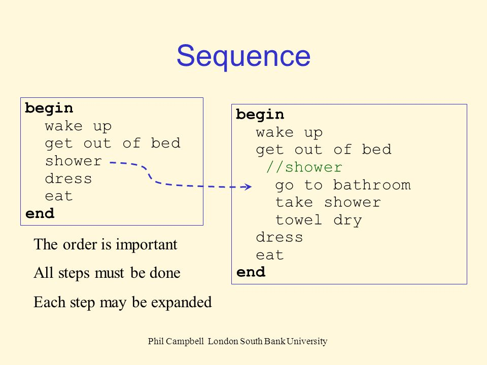Phil Campbell London South Bank University Sequence begin wake up get out of bed shower dress eat end The order is important All steps must be done Ea
