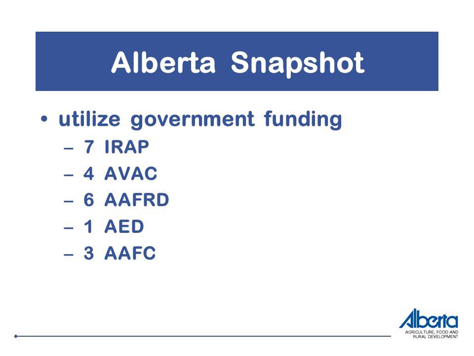 Alberta Snapshot utilize government funding – 7 IRAP – 4 AVAC – 6 AAFRD – 1 AED – 3 AAFC