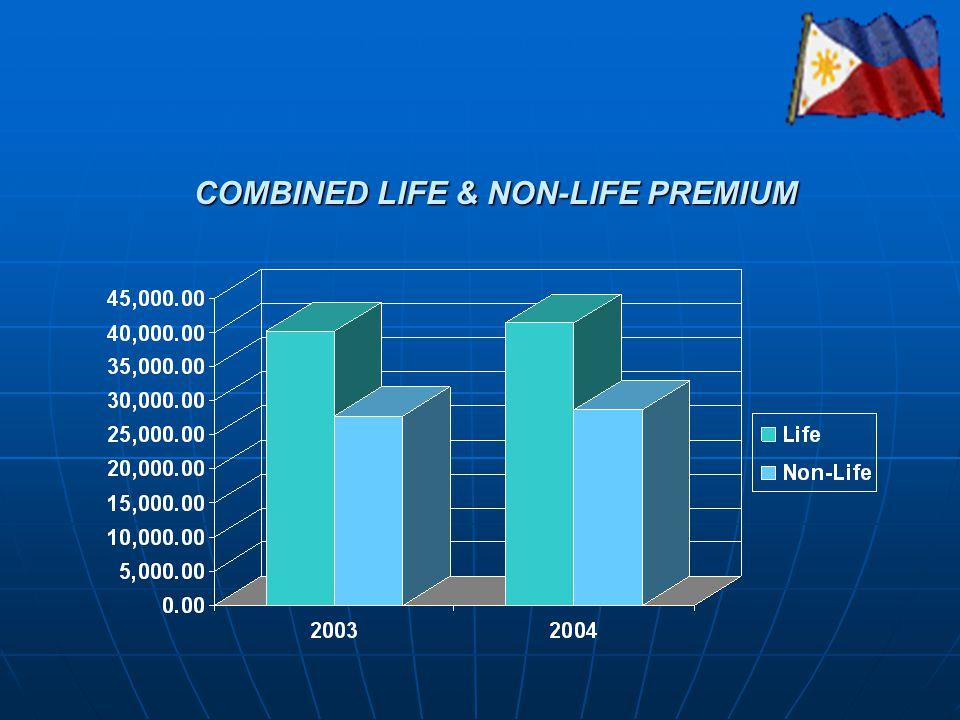 COMBINED LIFE & NON-LIFE PREMIUM