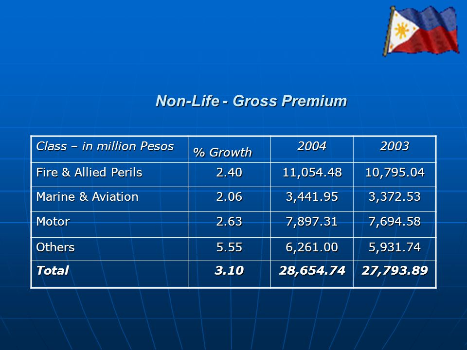 Non-Life - Gross Premium Class – in million Pesos % Growth 20042003 Fire & Allied Perils 2.4011,054.4810,795.04 Marine & Aviation 2.063,441.953,372.53