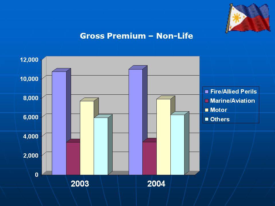 Gross Premium – Non-Life