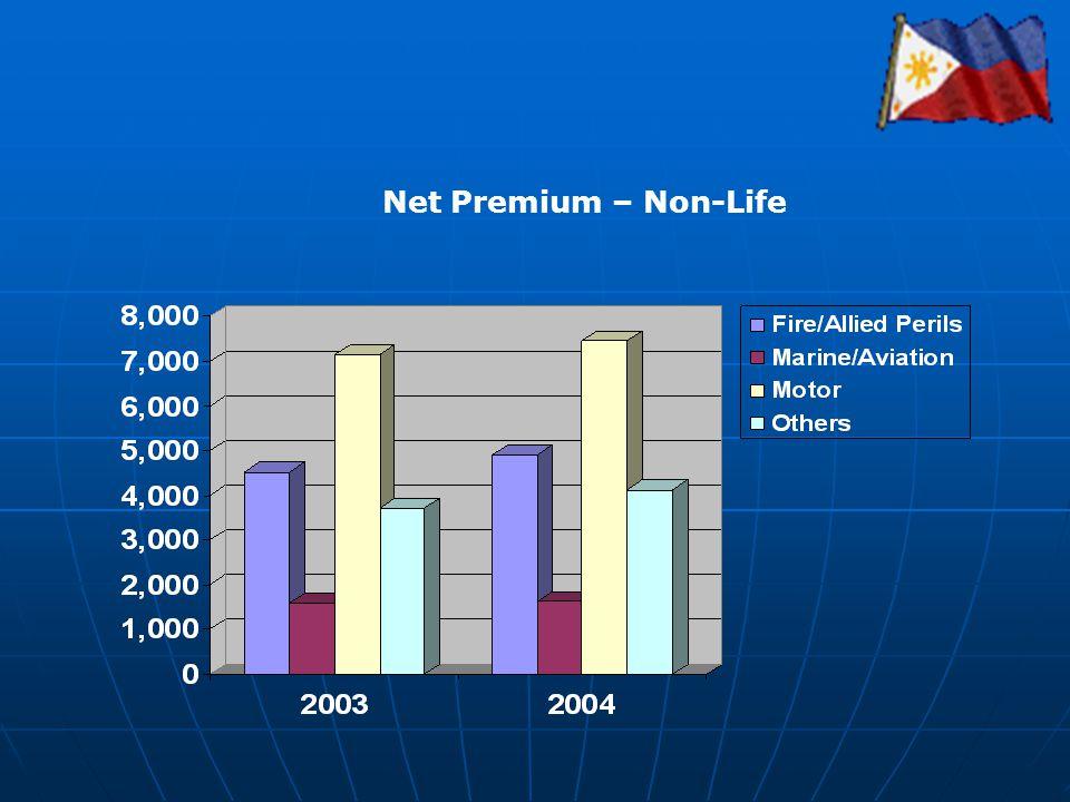 Net Premium – Non-Life