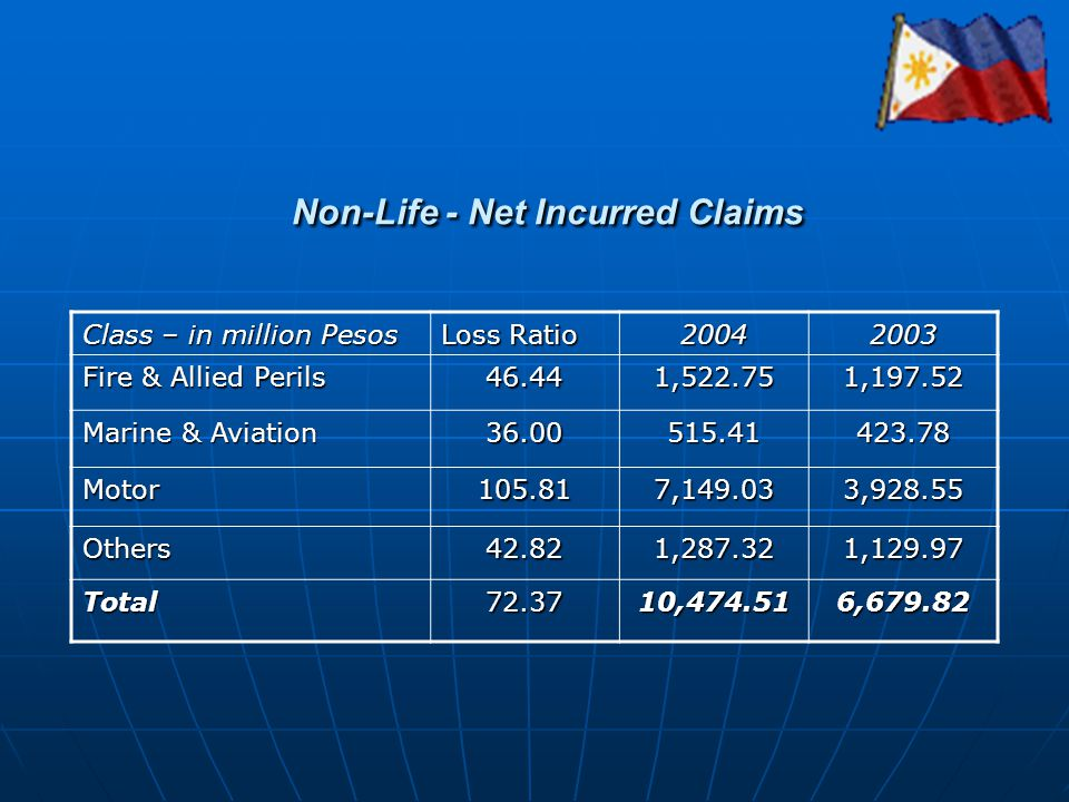Non-Life - Net Incurred Claims Class – in million Pesos Loss Ratio 20042003 Fire & Allied Perils 46.441,522.751,197.52 Marine & Aviation 36.00515.4142