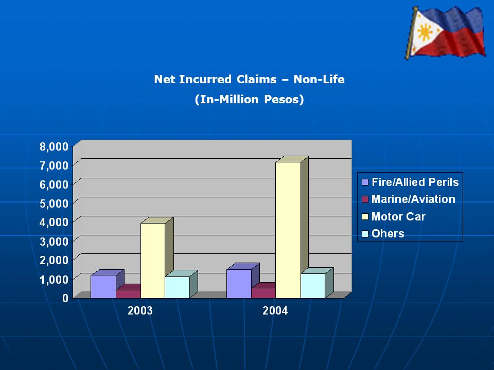 Net Incurred Claims – Non-Life (In-Million Pesos)