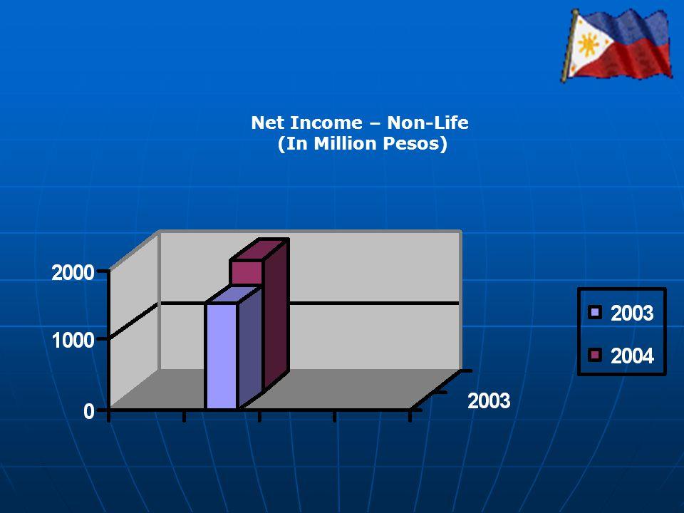 Net Income – Non-Life (In Million Pesos)