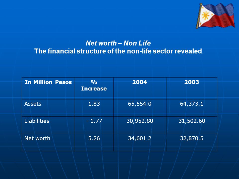 Net worth – Non Life The financial structure of the non-life sector revealed : In Million Pesos% Increase 20042003 Assets1.8365,554.064,373.1 Liabilit