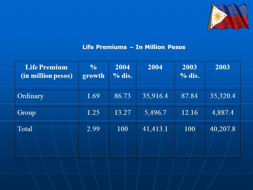 Life Premium (in million pesos) % growth 2004 % dis.