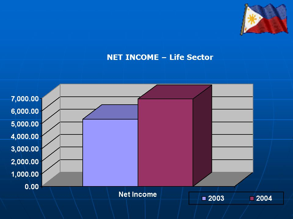 NET INCOME – Life Sector