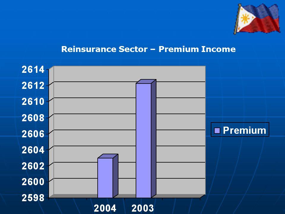 Reinsurance Sector – Premium Income
