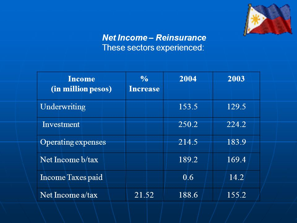 Net Income – Reinsurance These sectors experienced: Income (in million pesos) % Increase 20042003 Underwriting153.5129.5 Investment250.2224.2 Operatin