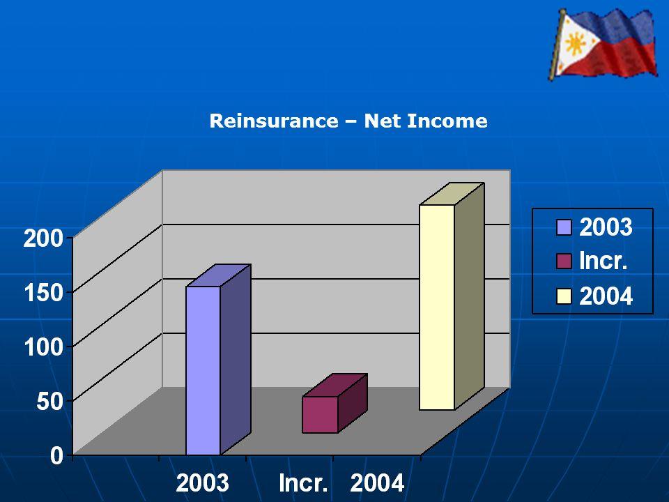 Reinsurance – Net Income