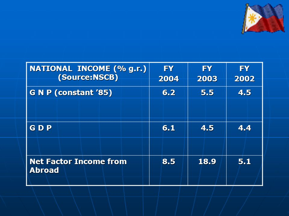 NATIONAL INCOME (% g.r.) (Source:NSCB) FY2004FY2003FY2002 G N P (constant 85) 6.25.54.5 G D P 6.14.54.4 Net Factor Income from Abroad 8.518.95.1
