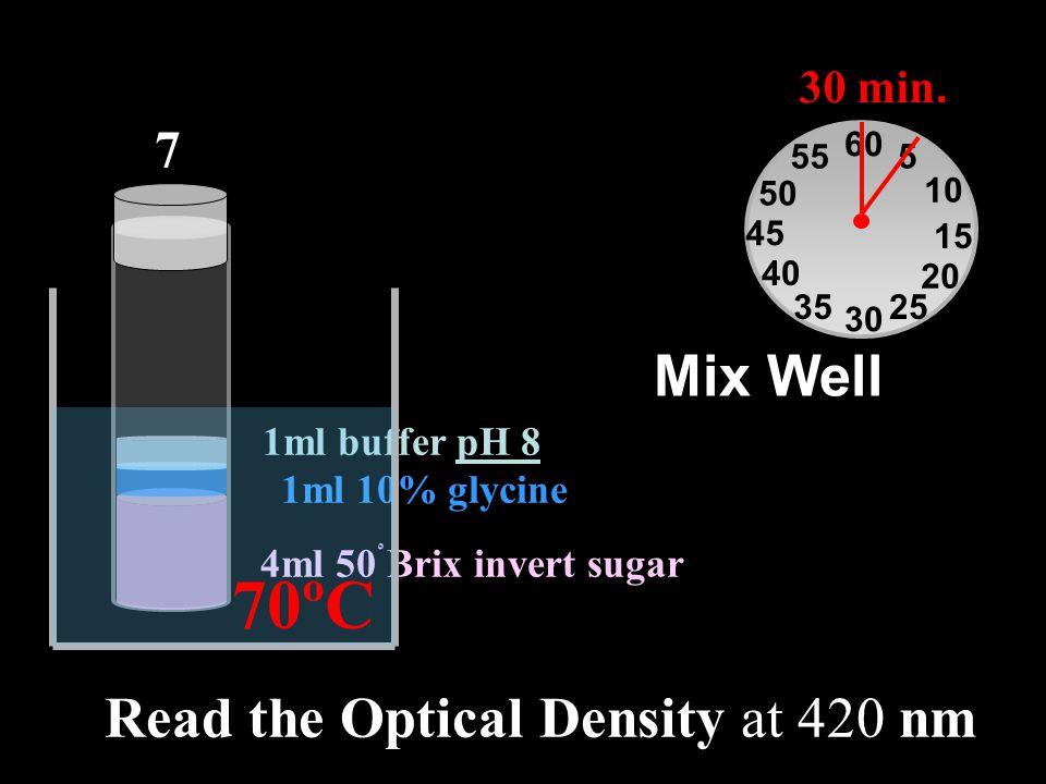 4ml 50ْ Brix invert sugar 1ml 10% glycine 1ml buffer pH 8 Read the Optical Density at 420 nm Mix Well 7 60 30 15 45 5 10 20 2535 40 50 55 30 min. 70ºC