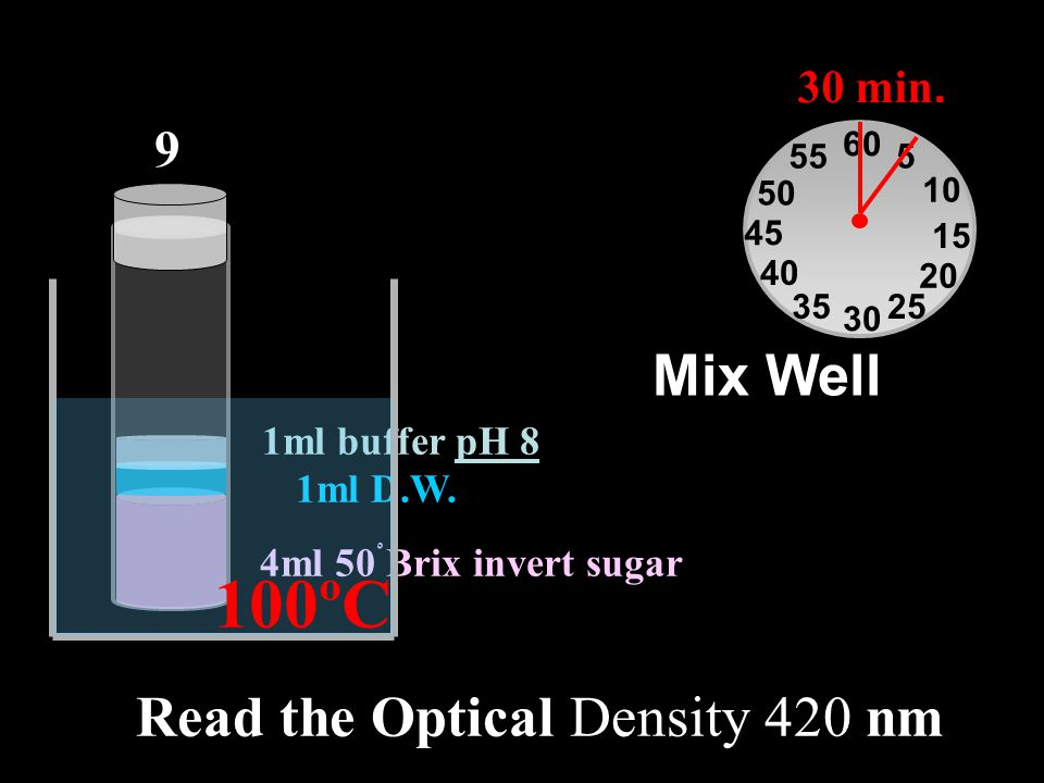 4ml 50ْ Brix invert sugar 1ml D.W. 1ml buffer pH 8 Mix Well 9 60 30 15 45 5 10 20 2535 40 50 55 30 min. 100ºC Read the Optical Density 420 nm
