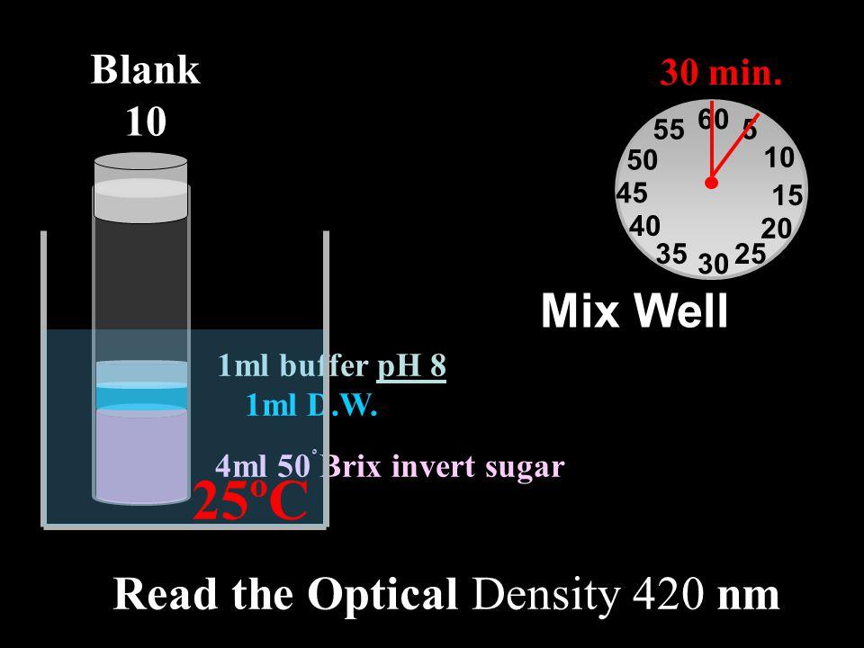 4ml 50ْ Brix invert sugar 1ml D.W. 1ml buffer pH 8 Mix Well Blank 10 60 30 15 45 5 10 20 2535 40 50 55 30 min. 25ºC Read the Optical Density 420 nm