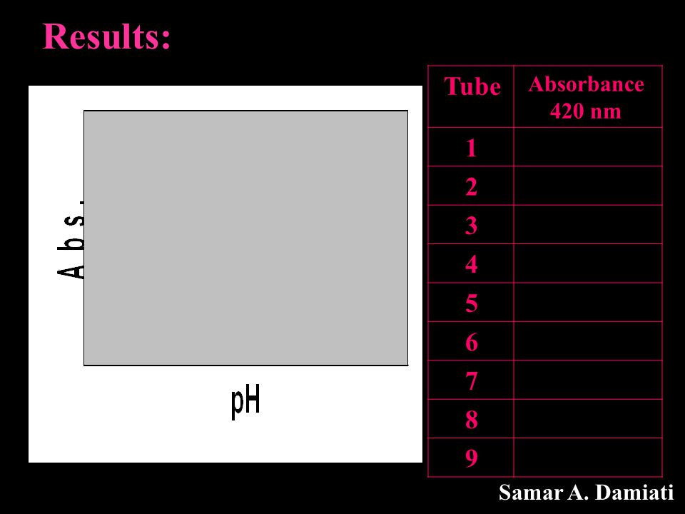Results: Absorbance 420 nm Tube 1 2 3 4 5 6 7 8 9 Samar A. Damiati