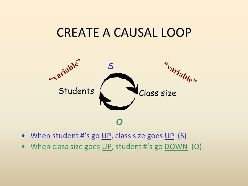 CREATE A CAUSAL LOOP When student #s go UP, class size goes UP (S) When class size goes UP, student #s go DOWN (O) Students Class size S O variable