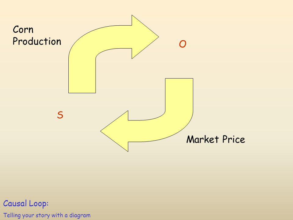 Corn Production Market Price S O Causal Loop: Telling your story with a diagram