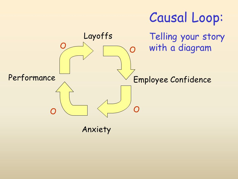 Layoffs Employee Confidence Performance Anxiety O O O O Causal Loop: Telling your story with a diagram