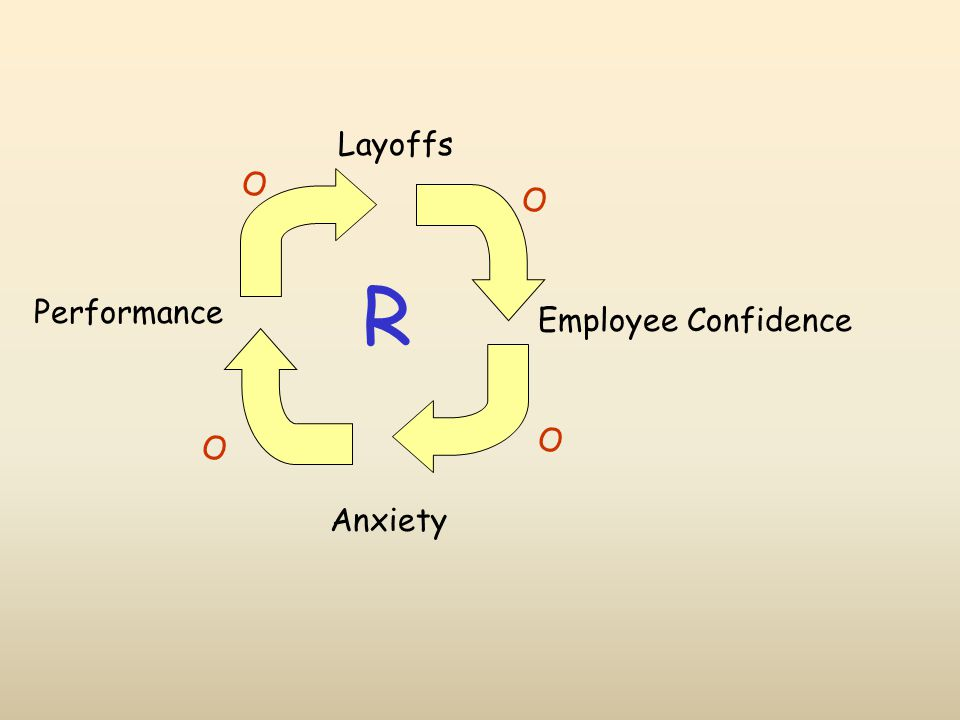 Layoffs Employee Confidence Performance Anxiety O O O O R